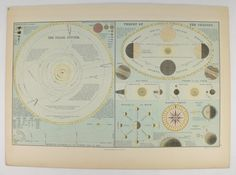 Antique Print Solar System 1884 Vintage Space Print, Geekery Space Gift, Astronomy Art Gift for Him Space Art Gift for Her, Mariners Compass available from OldMapsandPrints.Etsy.com #SolarSystem #AntiqueSpacePrint #Astronomy #TheoryoftheSeasons
