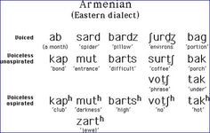 Armenian is an Indo-European language spoken by Armenians. Its language has a long literary history, with a fifth-century Bible translation as its oldest surviving text. The last text found makes it likely that Armenian began around 450 BC. Today, Armenian is the mother tongue of over 5 million people.