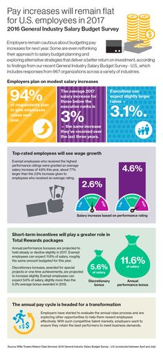 Infographic: #Pay increases will remain flat for U.S. employees in 2017  Results of the 2016 General Industry Salary Budget Survey reveal that pay raises for U.S. employees will remain stagnant in 2017, with employers giving high performers significantly larger increases to retain key talent and foster #payforperformance cultures. Employers are also rethinking their approaches to salary budget planning and considering ways to compensate #employees more effectively. #salary #compensation