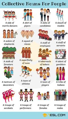 Groups of people! Learn extensive list of collective nouns for people to bolster your vocabulary in English with example sentences and ESL printable worksheets. English Teaching Materials, Teaching English Grammar, English Writing Skills, English Vocabulary Words, Learn English Words, English Language Learning, English Study, French Language, English Prepositions