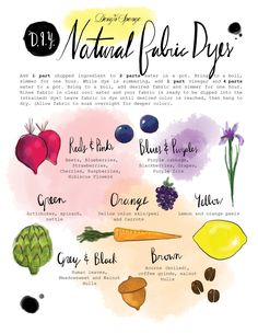 DIY Natural Fabric Dye Chart Printable from Design Sponge. Handy printable with instructions for dyeing fabric and getting the colors you want from fruits, vegetables, etc… I also posted DIY Naturally...