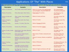 "Applications of ""The"" with places  #EnglishGrammar #LearnEnglish @English4Matura"