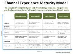Channel Experience Maturity Model | Zaheer Gilani | LinkedIn