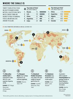 Top shale oil & gas finds worldwide, as of 2013