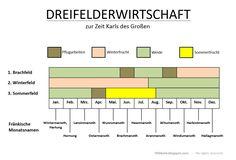 Das Prinzip der Dreifelderwirtschaft im frühmittelalterlichen Reich der Franken.