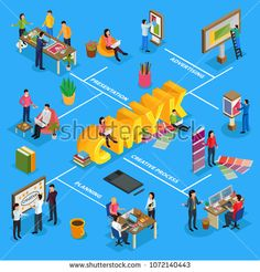 Buy Advertising Agency Isometric Flowchart by macrovector on GraphicRiver. Advertising agency isometric flowchart with project presentation, creative team, designer, billboards on blue backgro. Board Game Design, Project Presentation, Android, Isometric Design, Advertising Agency, Flat, Design Agency, Free Vector Images, Vector Graphics