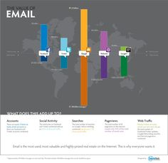 E-mail marketing reaches more people than social media or traditional Web sites. E-mail can be personalized and easily produced at a relatively low cost. E-mail marketing is also an effective way to quickly drive Web site traffic and increase conversions. E-mail Marketing, Facebook Marketing, Internet Marketing, Online Marketing, Social Media Marketing, Digital Marketing, Marketing Innovation, Marketing Products, Marketing Program