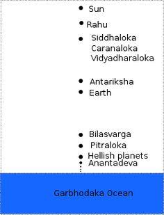 Hindu cosmology - Wikipedia