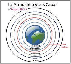 Las Capas De La Atmósfera Para Niños De Primaria Capa De Ozono Capas Auroras Polares
