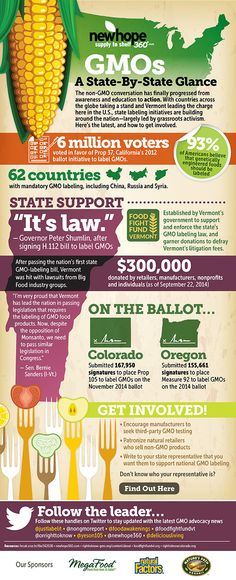 [Infographic] Labeling GMOs: How close is your home state? | Take action content from Delicious Living
