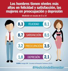 Hombres del estrato 4 y las mujeres del estrato 6 tienen los niveles más altos de preocupación.(@DNP_Colombia)