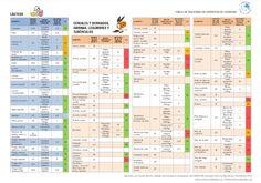 """Descárgate nuestra """"Tabla de raciones de hidratos de carbono"""" ahora con el valor del índice glucémico de los alimentos. Un documento en formato pdf de tan solo 4 páginas, para que lo puedas imprimir o consultar en cualquier momento desde el ordenador, tablet o smartphone. /  Diabetes"""