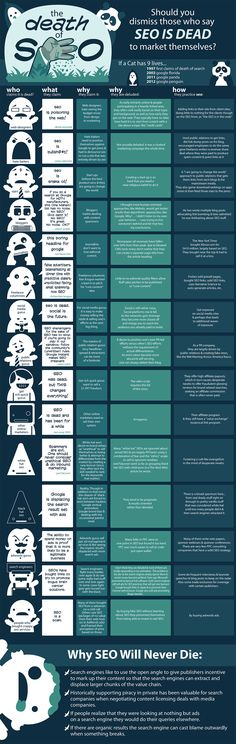 Why SEO will never die - [SEO] [Intermediate/Advanced Level] [Web Marketing] [Digital Trends] [Infographic] Inbound Marketing, Marketing Digital, Content Marketing, Internet Marketing, Online Marketing, Marketing Topics, Marketing News, Affiliate Marketing, Social Media Trends