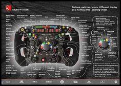 Из чего состоит штурвал болида Формулы-1