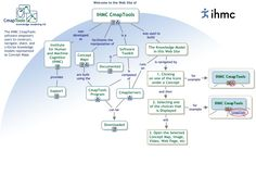 CmapTools - Concept Mapping Software