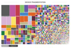 Device fragmentation - 2014 August