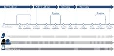 Healthcare Customer Journey Map Part 3