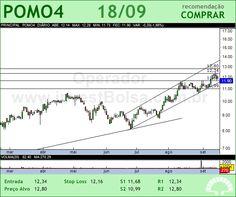 MARCOPOLO - POMO4 - 18/09/2012 #POMO4 #analises #bovespa