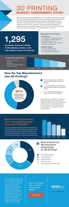 3ders.org - Stratasys infographic shows how professionals are using #3DPrinting technologies