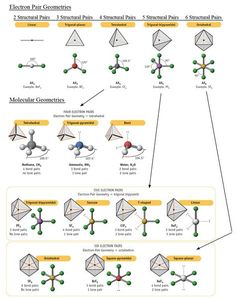 Molecular Geometry Chemistry