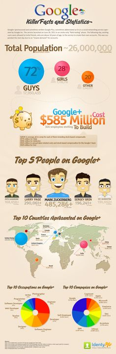 Google Plus: Killer Facts and Statistics - fascinating statistics. Do you see yourself in terms of your occupation in the Google+ users?