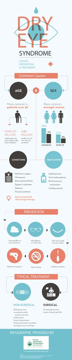 Medical infographic Dry Eye Syndrome: Causes, Prevention, and Treatment / visual.ly Infographic Description Dry Eye Syndrome: Causes, Prevention, and Treatment / visual. Dry Eye Treatment, Dry Eye Symptoms, Eye Facts, Best Humidifier, Dry Nose, Healthy Eyes, Prevent Diabetes, Holistic Remedies, Health Advice