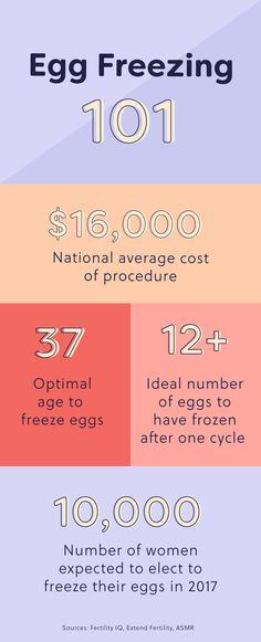 freezing eggs cost
