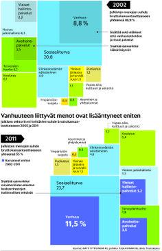 Julkisen sektorin eri tehtävien suhde bruttokansantuotteeseen 2002 ja 2011. Helsingin Sanomat.