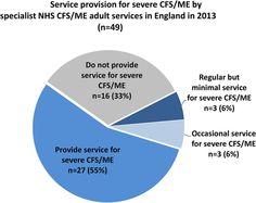 Provision of care fo