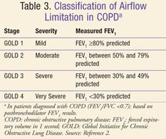 copd gold guidelines - Google Search