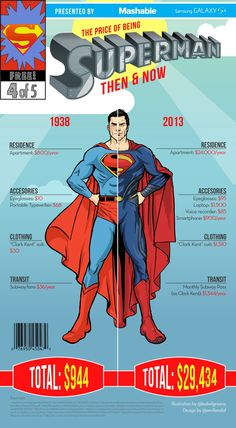 How Much Does It Cost to Be Superman in Real Life?
