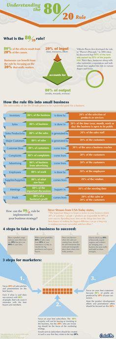 Hola: Una infografía titualda: Comprendiendo el principio de Pareto (regla 80/20). Un saludo