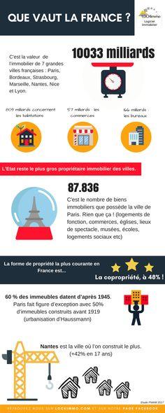 Connaissez-vous vraiment l'immobilier français ? Découvrez le à travers notre infographie immobilière