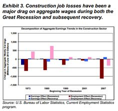 The jobs lost in the US construction sector have been a significant contributor to the decline in aggregate wage levels.