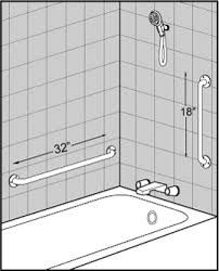 Where to install a grab bar diagram -- this is a reminder ...