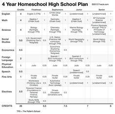 10th Grade Homeschool Curriculum Plan