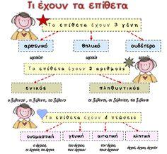 Learn Greek, Greek Language, Summer School, Kids Education, Speech Therapy, Classroom Decor, Grammar, Elementary Schools, Back To School