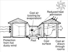 COURTYARD HOUSE DESIGN | ARE - Mechanical & Electrical | Pinterest ...