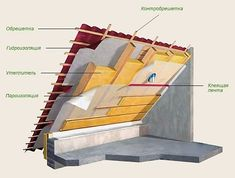 A Frame House Plans, A Frame Cabin, Dream House Plans, House Roof Design, Home Design, Green Building, Building A House, Bedroom Frames, Roof Insulation