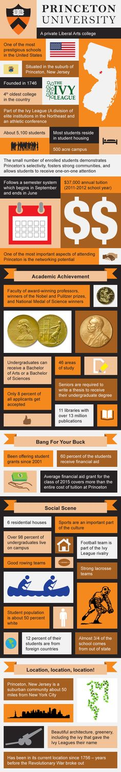 and universities in Tuscany Princeton University InfographicPrinceton University Infographic Us Universities, Top Colleges, Usa University, Princeton University, Future School, Dream School, Financial Aid For College, College Loans, College Planning