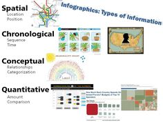 different kinds of infographics