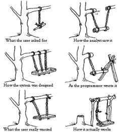 System design failures