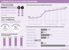 Microfinanzas las más beneficiadas con primeros puestos del país en inclusión