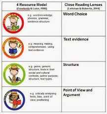 Ripper Resources Close reading and the Four Resources Model (con't) Close Reading, Card Reading, Comprehension Strategies, Reading Comprehension, Reading Resources, Teaching Reading, Reciprocal Reading, Higher Order Thinking, Text Evidence