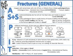 Fractures | almostadoctor.com - free medical student revision notes