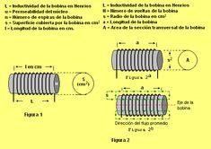 Formula para calcular el valor en henrios de una bobina