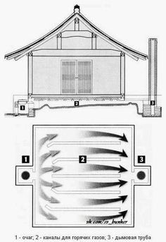 The ONDOL. Heated IN KOREAN. (floor, warm, ondol, a hearth, a craving that)