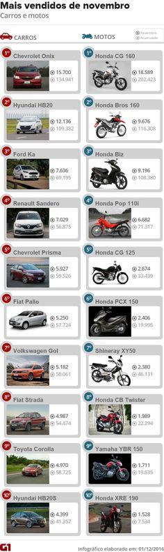 Veja 10 carros e 10 motos mais vendidos em novembro de 2016 - https://anoticiadodia.com/veja-10-carros-e-10-motos-mais-vendidos-em-novembro-de-2016/