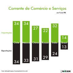 Corrente de Comércio e Serviços da economia Brasileira