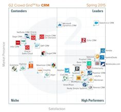 Best CRM software: Spring 2015 report from G2 Crowd